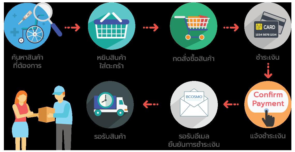 how-to-order วิธีการสั่งซื้อสินค้ากับ Bcosmo